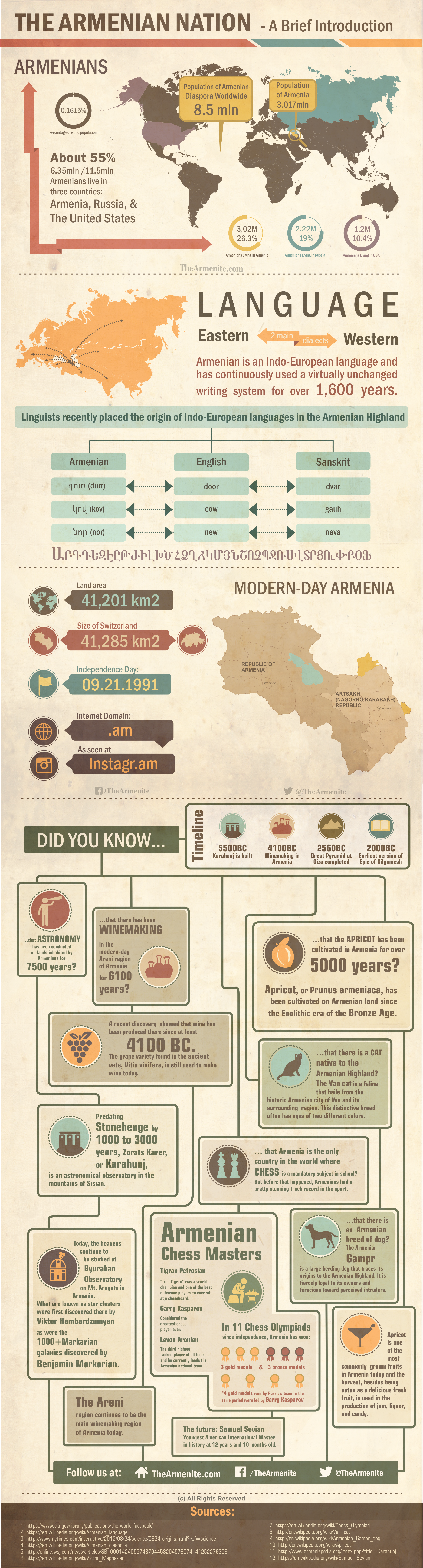 Armenian Nation Infographic